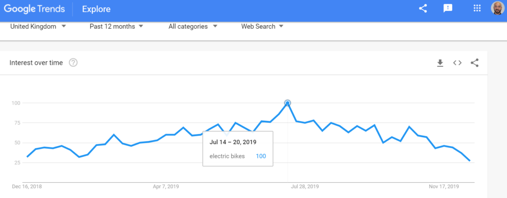 Google trends for electric bike searches